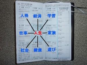 マンダラ手帳の構造