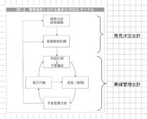 エッセンシャル管理会計(谷武幸)より