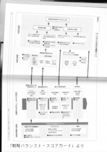 モービルの戦略マップ
