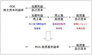 ROEの構造