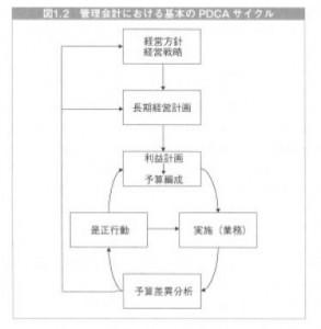 管理会計における基本のPDCAサイクル