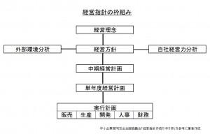 経営指針の枠組み