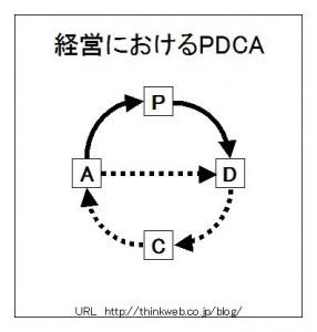 経営におけるPDCAサイクル