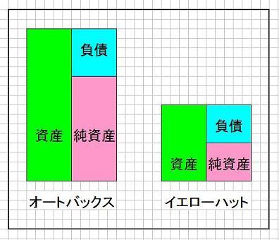 貸借対照表グラフ