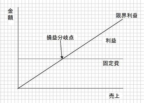 限界利益と固定費の関係