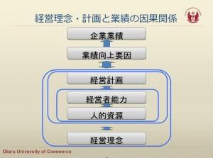 経営理念・計画と業績の因果関係