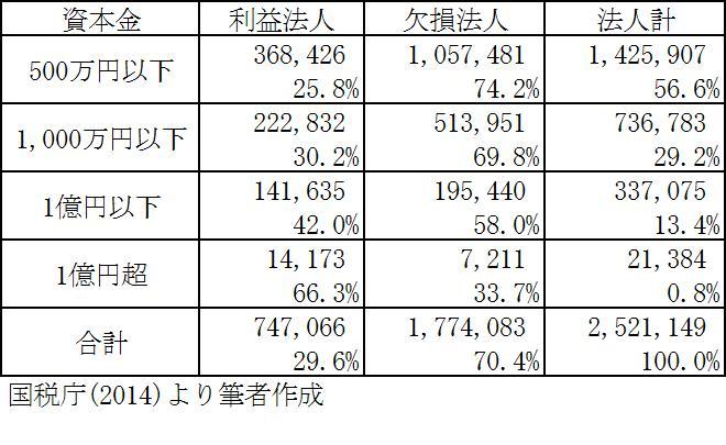日本企業の赤字率