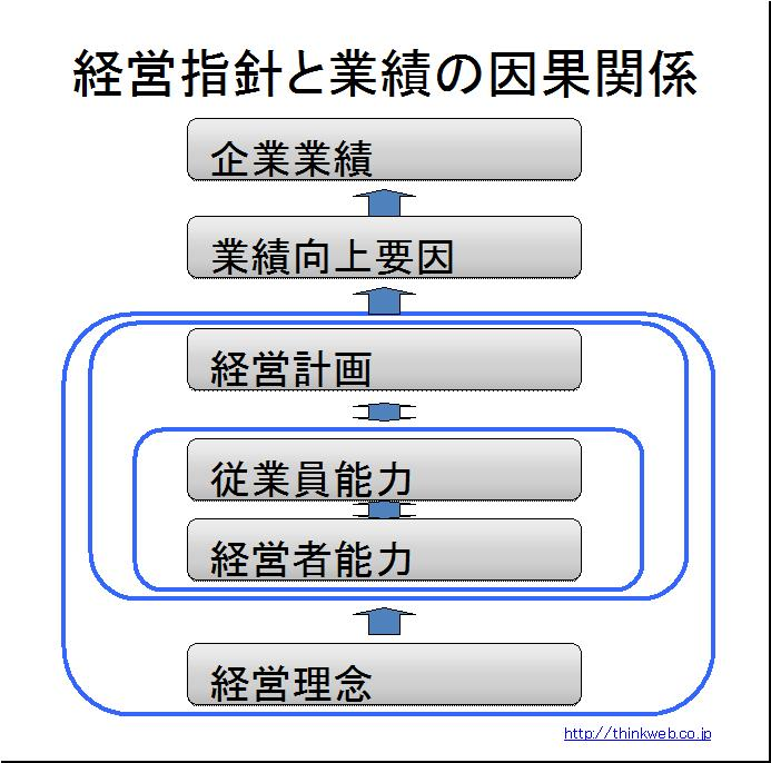 経営指針と業績の因果関係