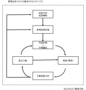管理会計における基本のPDCA