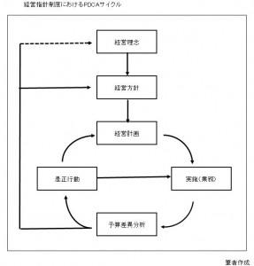 経営指針制度における基本のPDCAサイクル