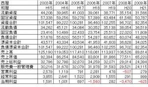 イエローハットの業績2004-2009年